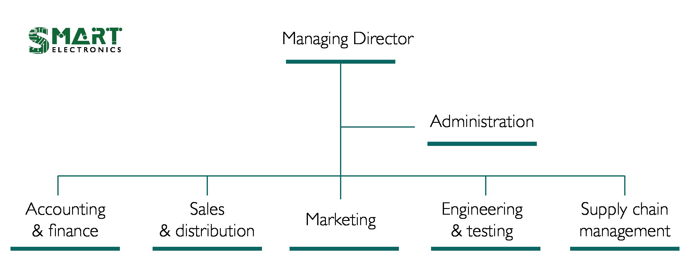 organisation chart-01